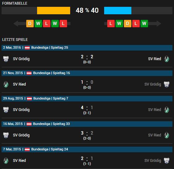 SV Josko Ried vs SV Grödig 07.05.2016 Tipp