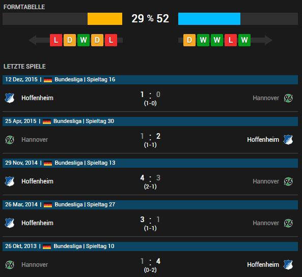 Hannover 96 vs TSG Hoffenheim 07.05.2016 Tipp