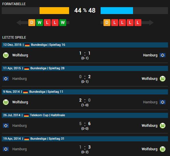 Hamburger SV vs VfL Wolfsburg 07.05.2016 Tipp