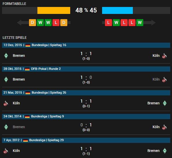 1. FC Köln vs SV Werder Bremen 07.05.2016 Tipp
