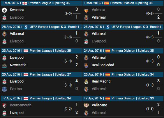 FC Liverpool vs FC Villarreal 05.05.2016 Tipp