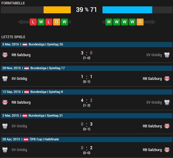SV Grödig vs Red Bull Salzburg 11.05.2016 Tipp