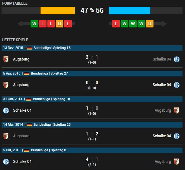 FC Schalke 04 vs FC Augsburg 07.05.2016 Tipp