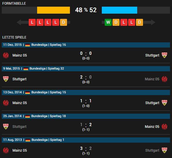 VfB Stuttgart vs FSV Mainz 05 07.05.2016 Tipp