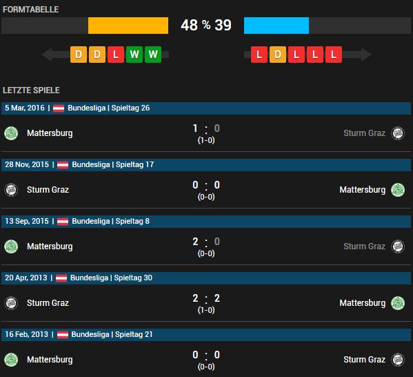SK Sturm Graz vs SV Mattersburg 11.05.2016 Tipp