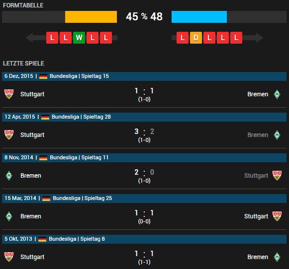 SV Werder Bremen vs VfB Stuttgart 02.05.2016 Tipp