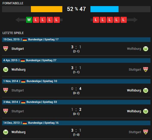 VfL Wolfsburg - VfB Stuttgart 14.05.2016 Tipp