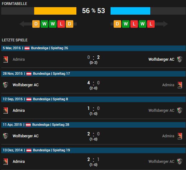 Wolfsberger AC vs Admira Wacker Mödling 11.05.2016 Tipp