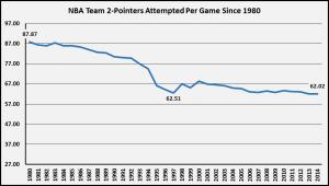 2-Punkte Statistik NBA 1980-2014