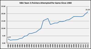 3-Punkte Statistik NBA 1980-2014